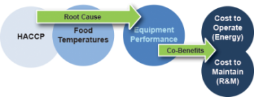 food safety and equipment