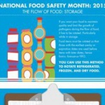 National Food Safety Month