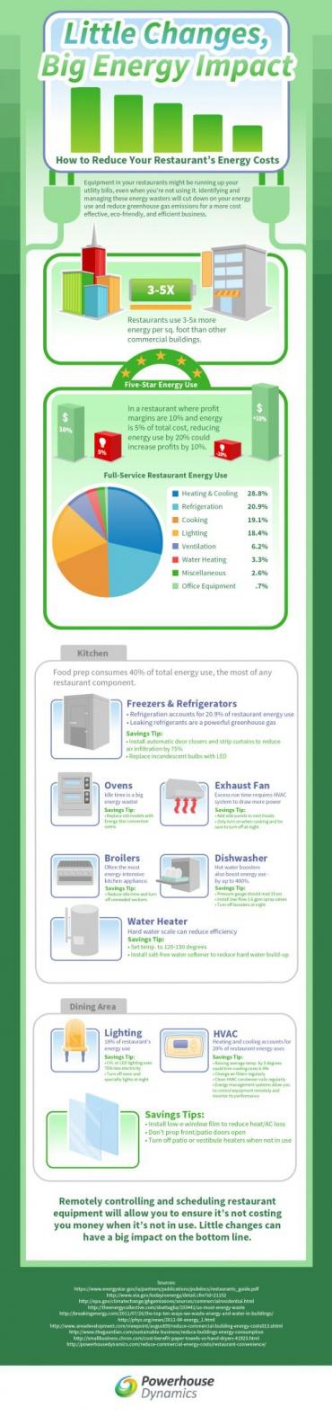 Restaurant Energy Efficiency Infographic