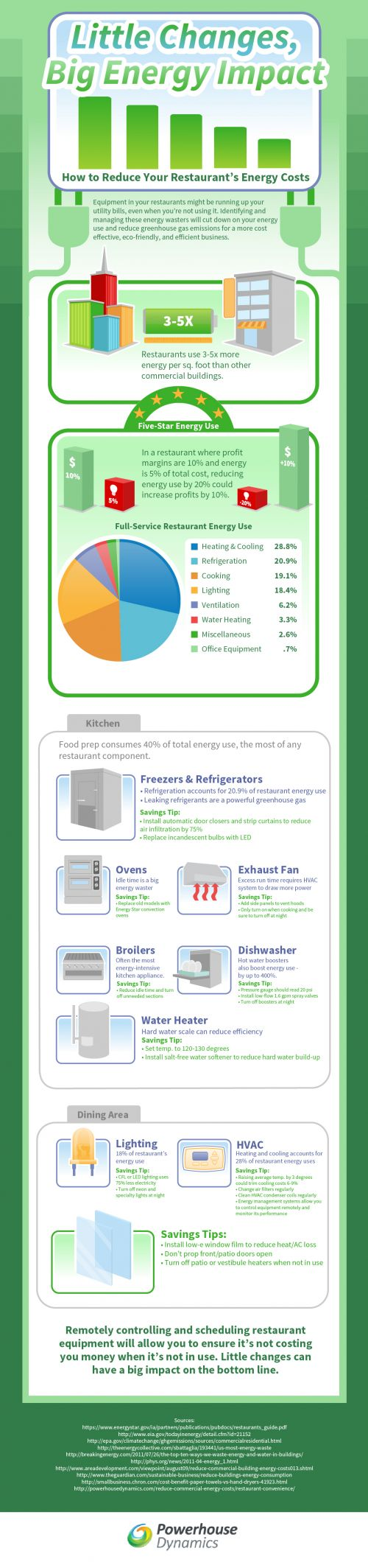 Restaurant Energy Efficiency Infographic Powerhouse Dynamics