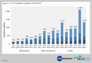 US PV Installations by quarter