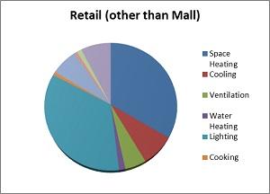Retail_energy_use