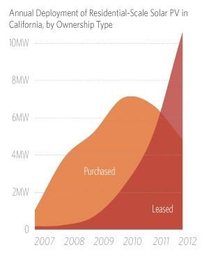Solar_lease_vs_purchase_Cleantechnica.jpg
