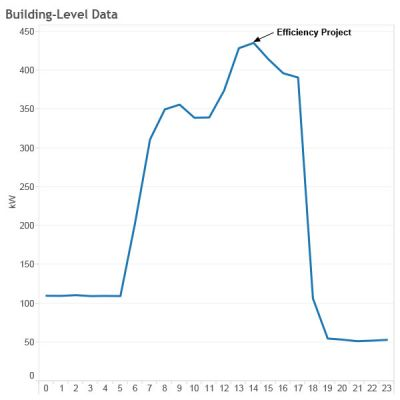 library-building-level-data.jpg