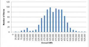 nrel-restaurant-electricity-use1-300x159.png