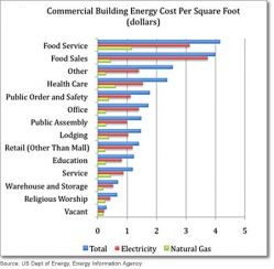Energy use by building type