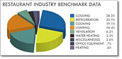 Restaurant Industry Energy Use