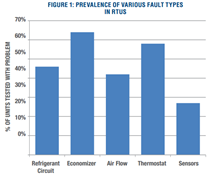 restaurant_energy_HVAC_survey_graphic