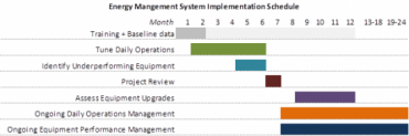 Restaurant energy management system implementation