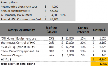 Energy savings opportunities in a typical restaurant