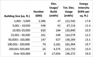 Energy intensity of buildings by size