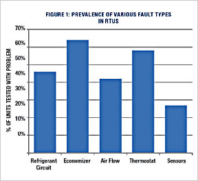 Prrevalence of RTU Fault Types