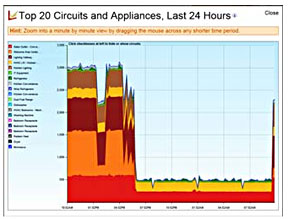 Electric consumption by circuit