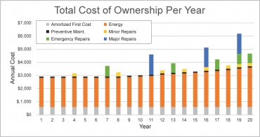 Total Cost of Ownership Per Year