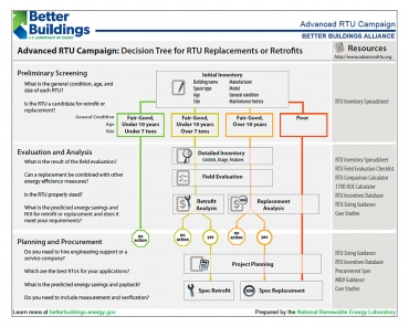 Advanced RTU Campaign Decision Tree