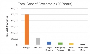 Total Cost of Ownership - 20 years