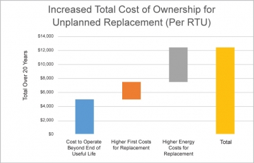 Increased costs of run-to-fail