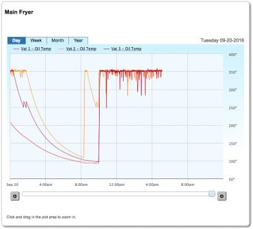 SiteSage Fryer Temperature Monitoring