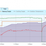 Retail heat pump failure
