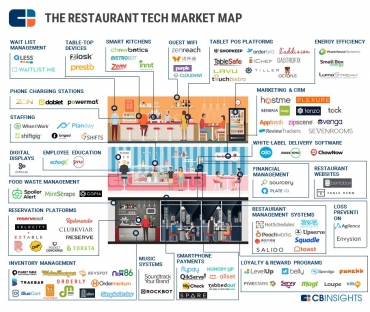 The Future of Dining: 99+ Startups Reinventing The Restaurant In One Infographic